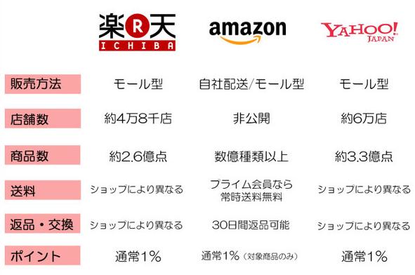 楽天市場 Amzon PayPayモール