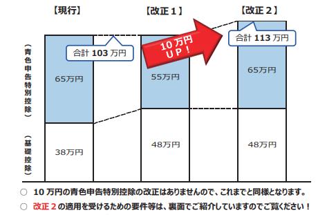 青色申告特別控除10万円増加